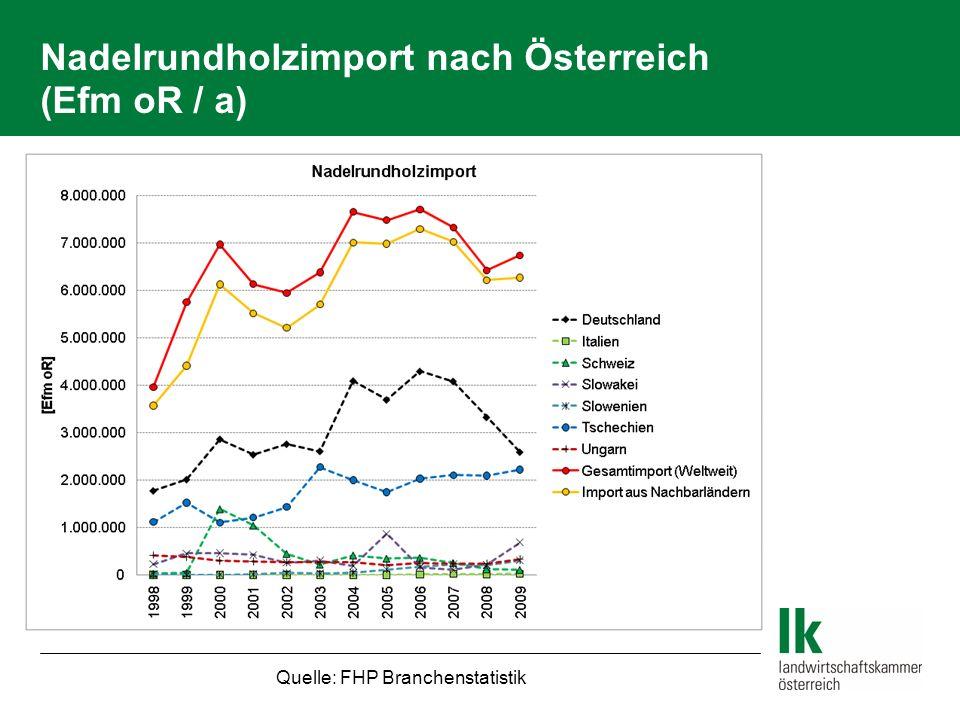 Nadelrundholzimport nach Österreich (Efm oR / a)