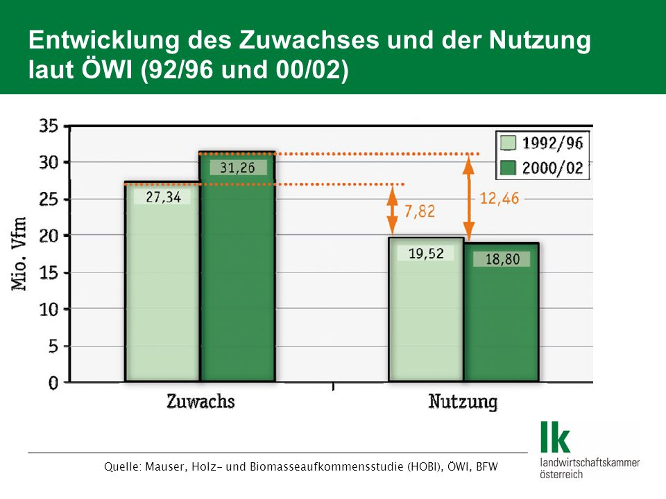 Entwicklung des Zuwachses und der Nutzung laut ÖWI (92/96 und 00/02)