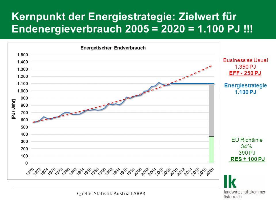Quelle: Statistik Austria (2009)