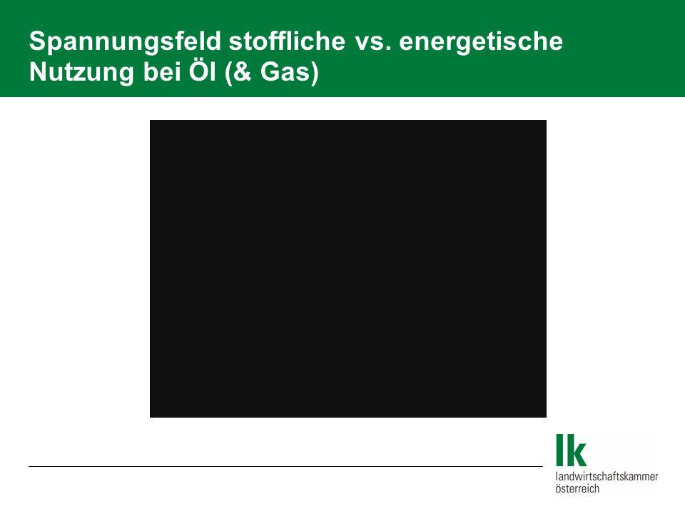 Spannungsfeld stoffliche vs. energetische Nutzung bei Öl (& Gas)
