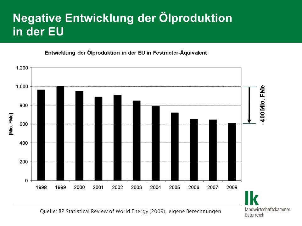 Negative Entwicklung der Ölproduktion in der EU