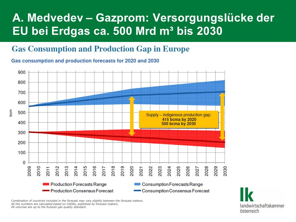 A. Medvedev – Gazprom: Versorgungslücke der EU bei Erdgas ca