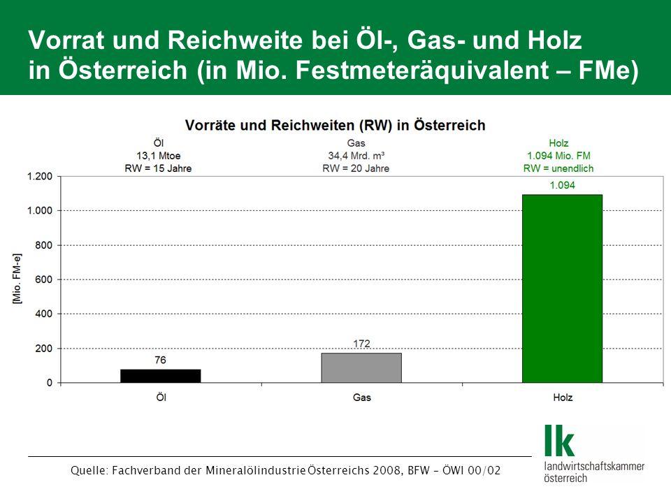 Vorrat und Reichweite bei Öl-, Gas- und Holz in Österreich (in Mio