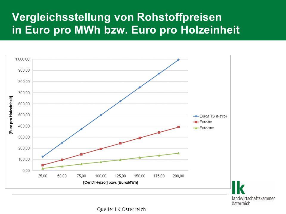 Vergleichsstellung von Rohstoffpreisen in Euro pro MWh bzw