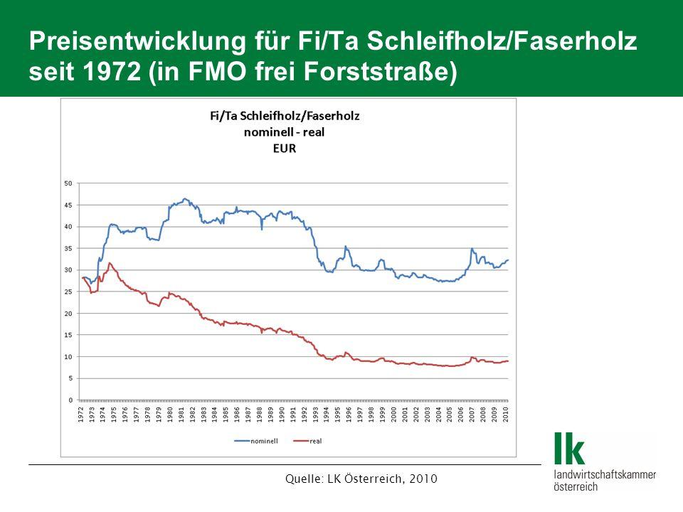 Preisentwicklung für Fi/Ta Schleifholz/Faserholz seit 1972 (in FMO frei Forststraße)