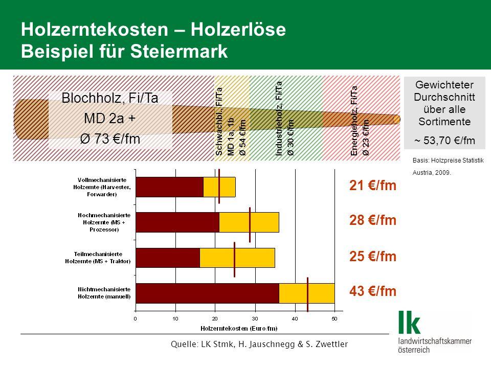 Holzerntekosten – Holzerlöse Beispiel für Steiermark