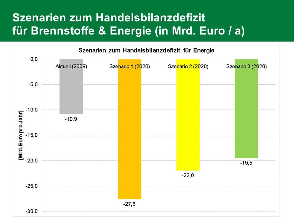 Szenarien zum Handelsbilanzdefizit für Brennstoffe & Energie (in Mrd
