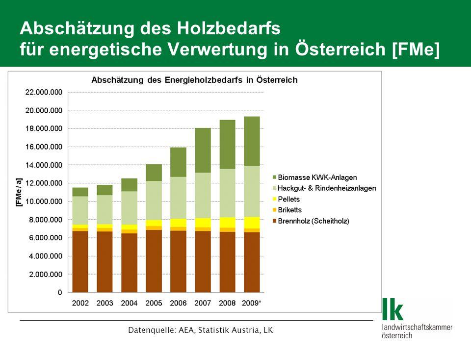 Datenquelle: AEA, Statistik Austria, LK