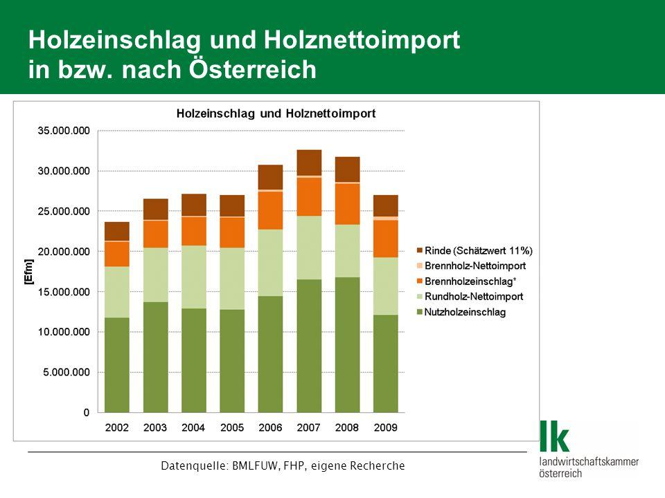 Holzeinschlag und Holznettoimport in bzw. nach Österreich