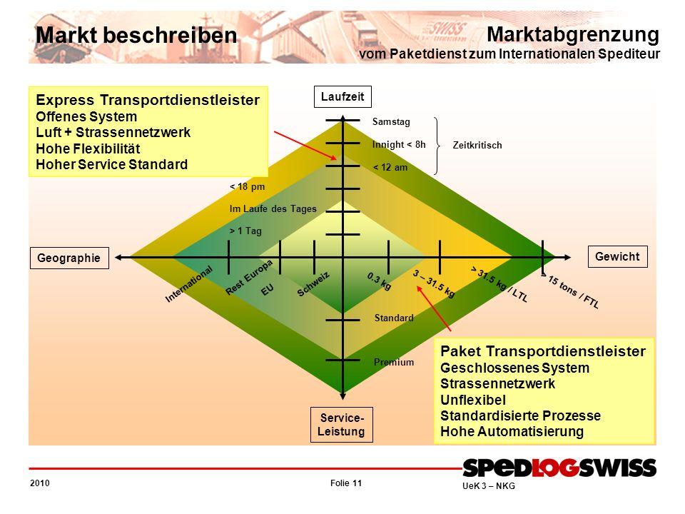 Markt beschreiben Marktabgrenzung vom Paketdienst zum Internationalen Spediteur. Express Transportdienstleister.