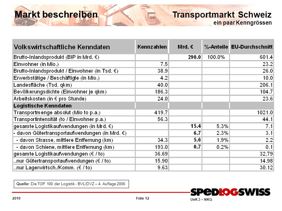 Markt beschreiben Transportmarkt Schweiz ein paar Kenngrössen