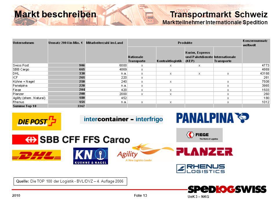Markt beschreiben Transportmarkt Schweiz Marktteilnehmer Internationale Spedition.
