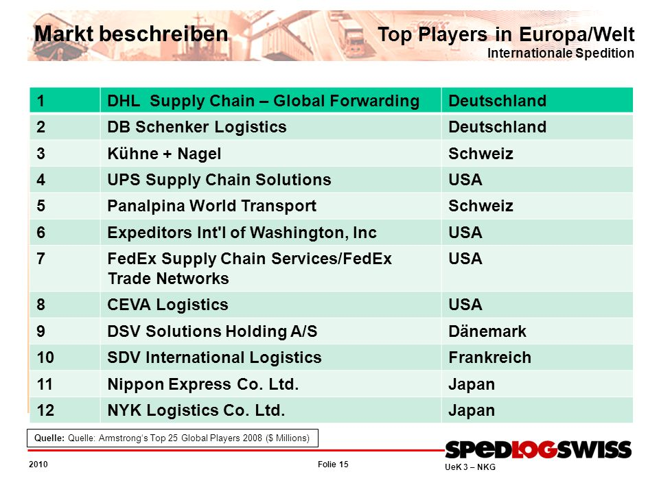 Quelle: Quelle: Armstrong's Top 25 Global Players 2008 ($ Millions)