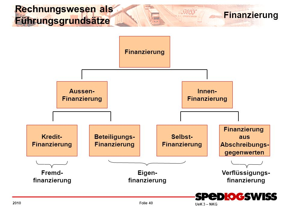 Rechnungswesen als Führungsgrundsätze