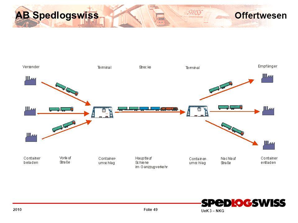 AB Spedlogswiss Offertwesen Ein klassischer Kombinierter Transport...