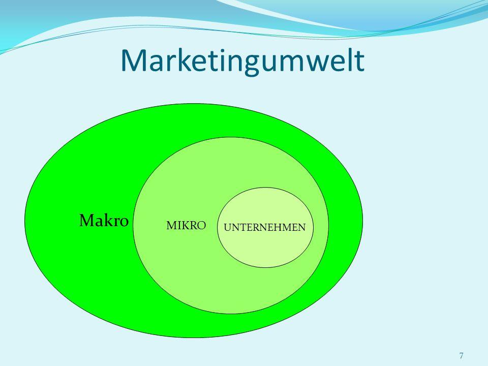Marketingumwelt Makro MIKRO UNTERNEHMEN