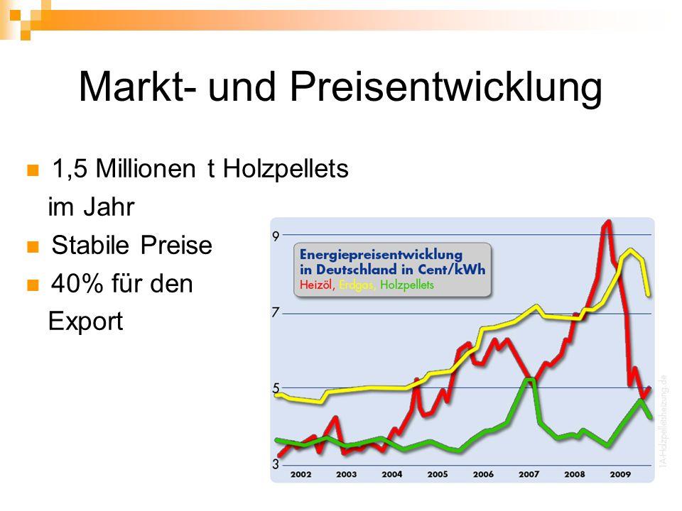 Markt- und Preisentwicklung