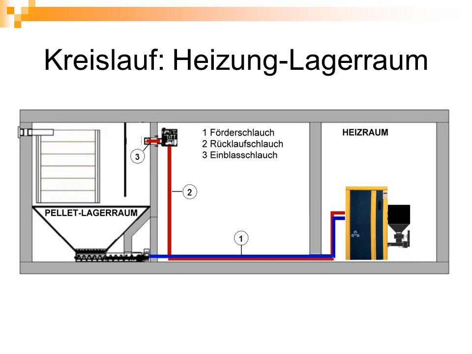 Kreislauf: Heizung-Lagerraum