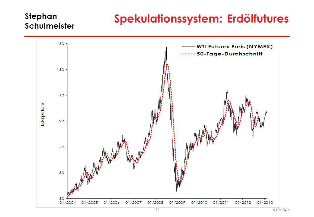 Futures-Preise: Weizen