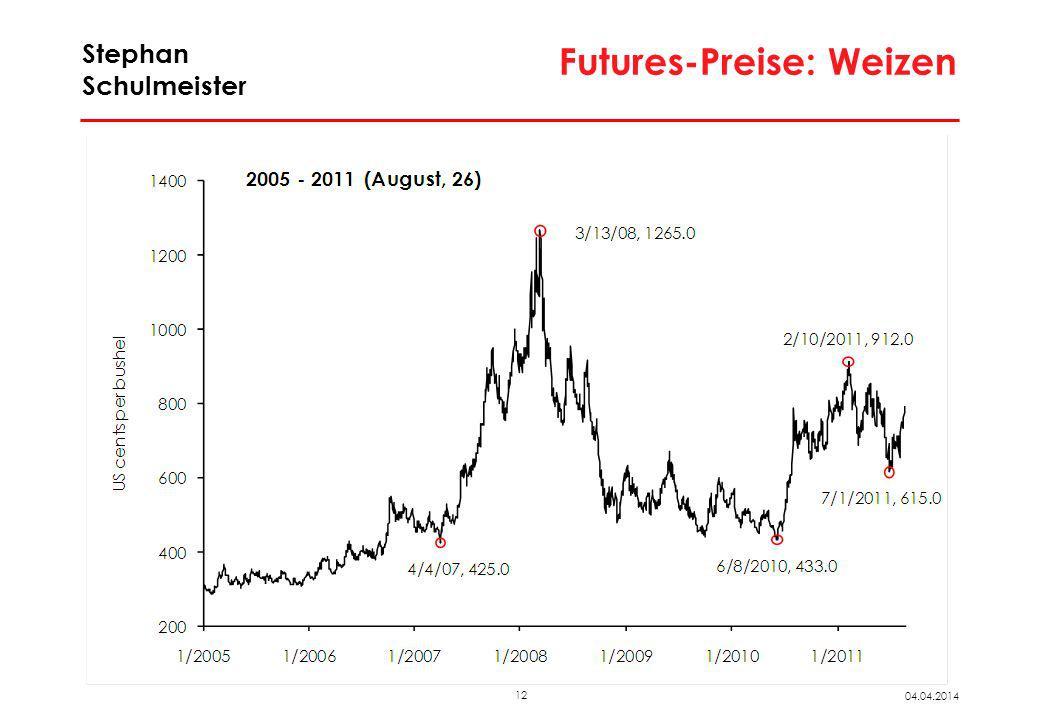 Futurespreise von Rohstoffen