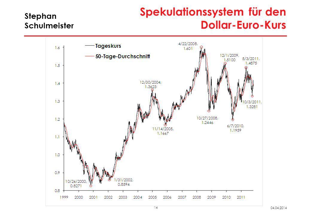 Schnelles Spekulationssystem für den Dollar/Euro-Kurs