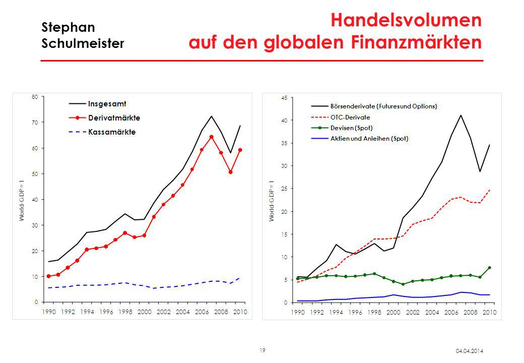 Akkumulation der nicht-finanziellen Kapitalgesellschaften in Deutschland