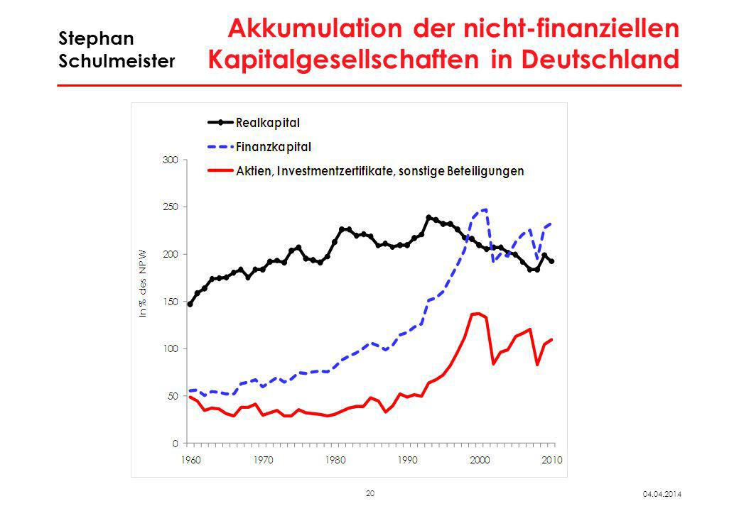 Finanzierungssalden in Deutschland