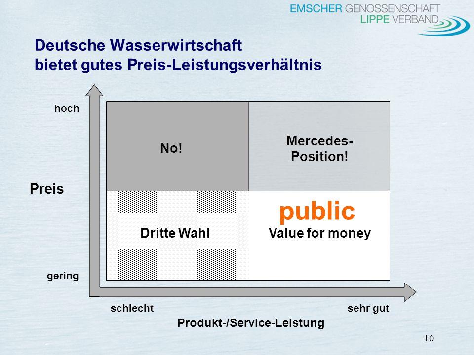 Deutsche Wasserwirtschaft bietet gutes Preis-Leistungsverhältnis