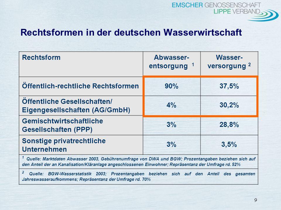 Rechtsformen in der deutschen Wasserwirtschaft