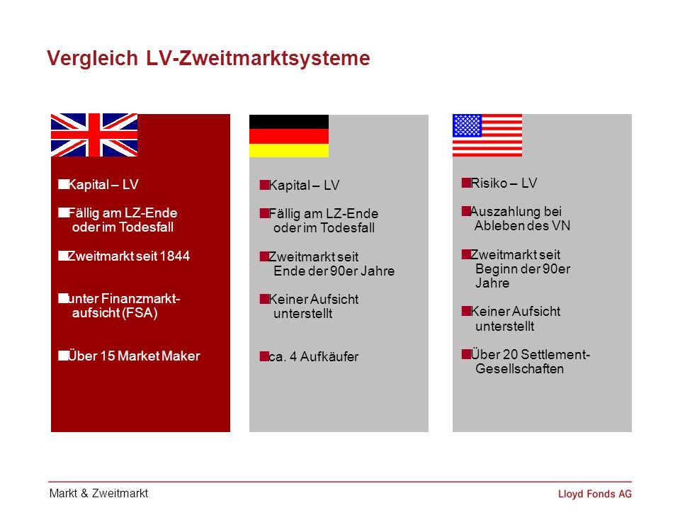 Vergleich LV-Zweitmarktsysteme