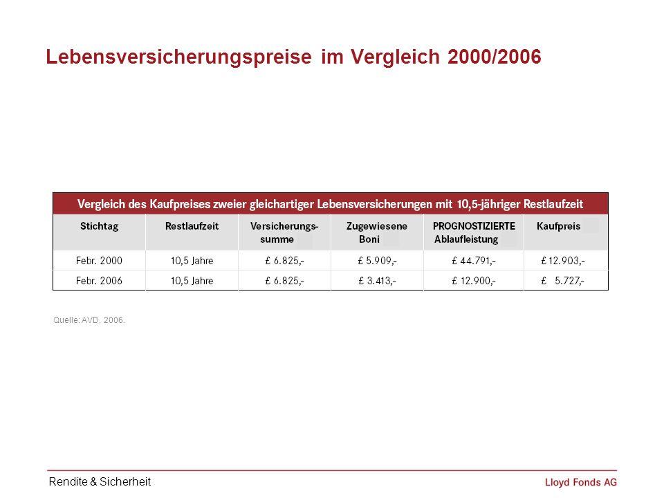 Lebensversicherungspreise im Vergleich 2000/2006