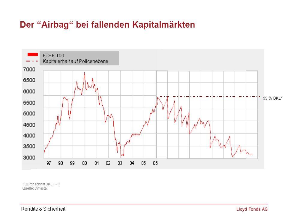 Der Airbag bei fallenden Kapitalmärkten