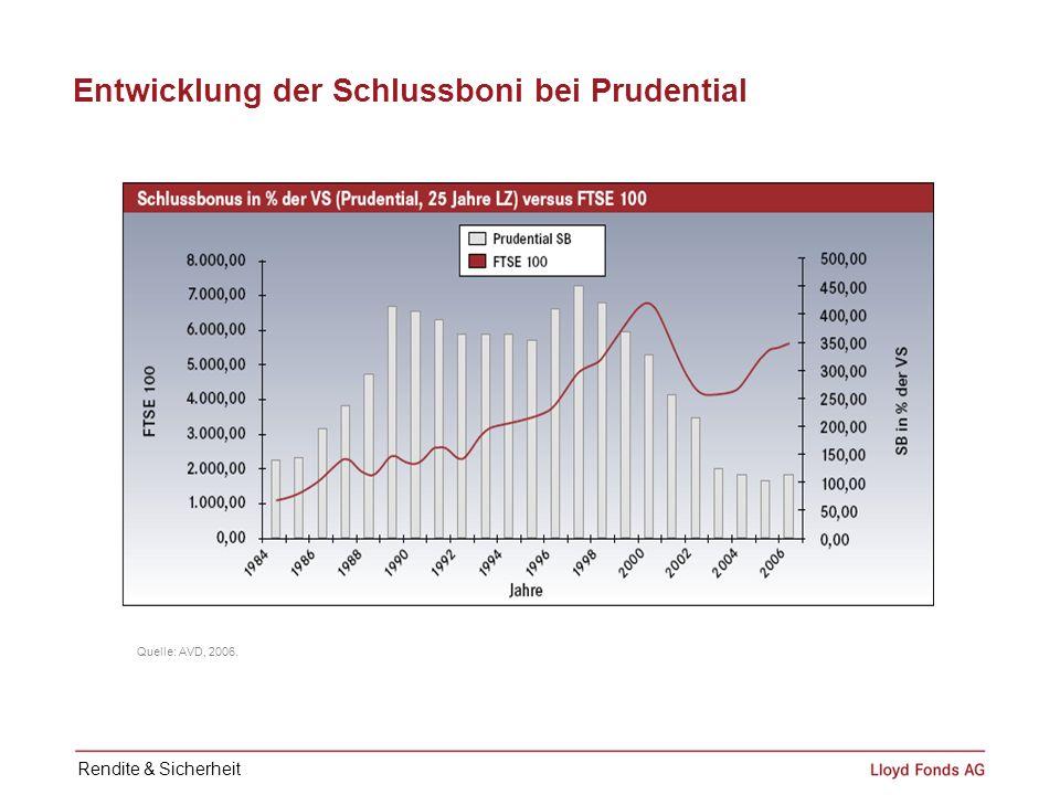 Entwicklung der Schlussboni bei Prudential
