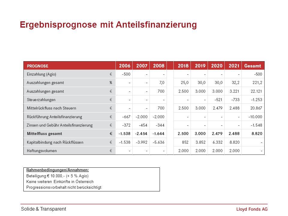 Ergebnisprognose mit Anteilsfinanzierung