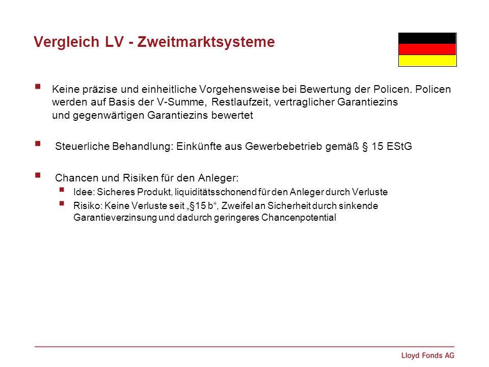 Vergleich LV - Zweitmarktsysteme