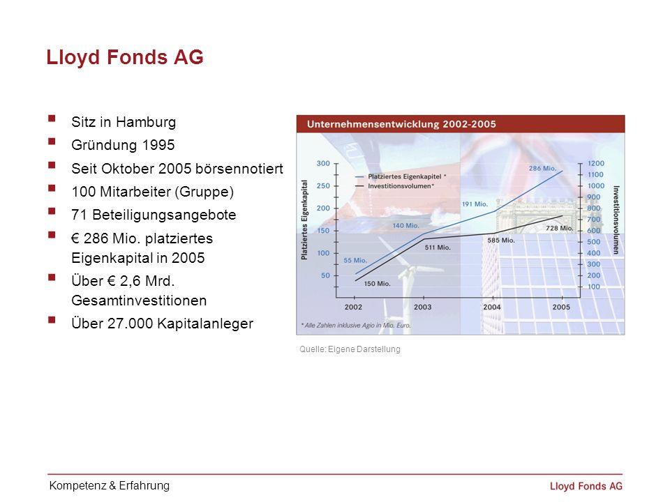 Lloyd Fonds AG Sitz in Hamburg Gründung 1995