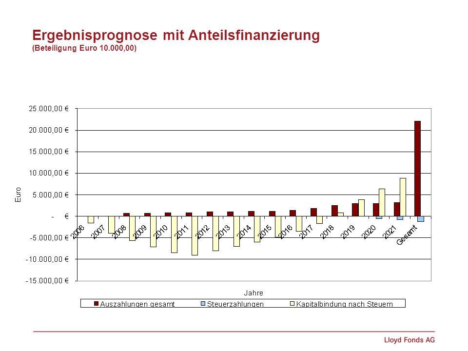 Ergebnisprognose mit Anteilsfinanzierung (Beteiligung Euro 10.000,00)