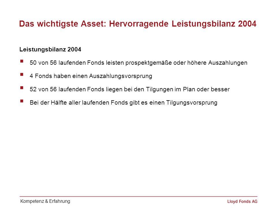 Das wichtigste Asset: Hervorragende Leistungsbilanz 2004