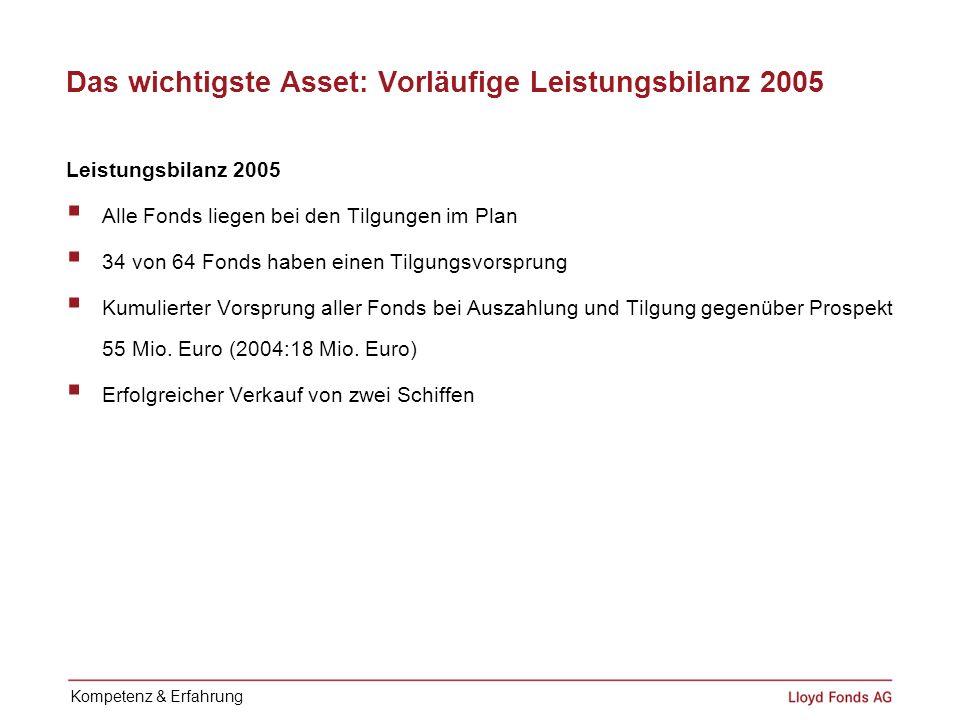 Das wichtigste Asset: Vorläufige Leistungsbilanz 2005
