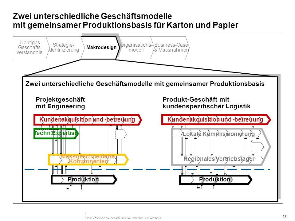 Zwei unterschiedliche Geschäftsmodelle mit gemeinsamer Produktionsbasis für Karton und Papier