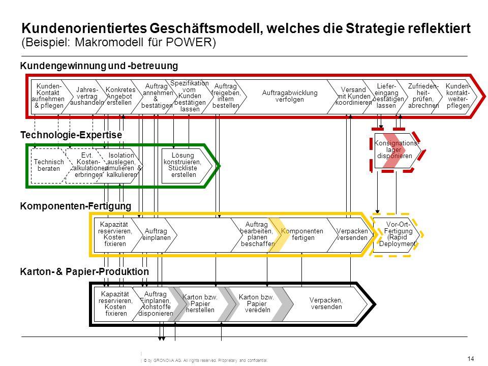 Kundenorientiertes Geschäftsmodell, welches die Strategie reflektiert (Beispiel: Makromodell für POWER)