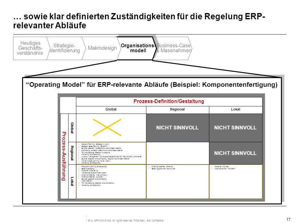 Prozess-Definition/Gestaltung