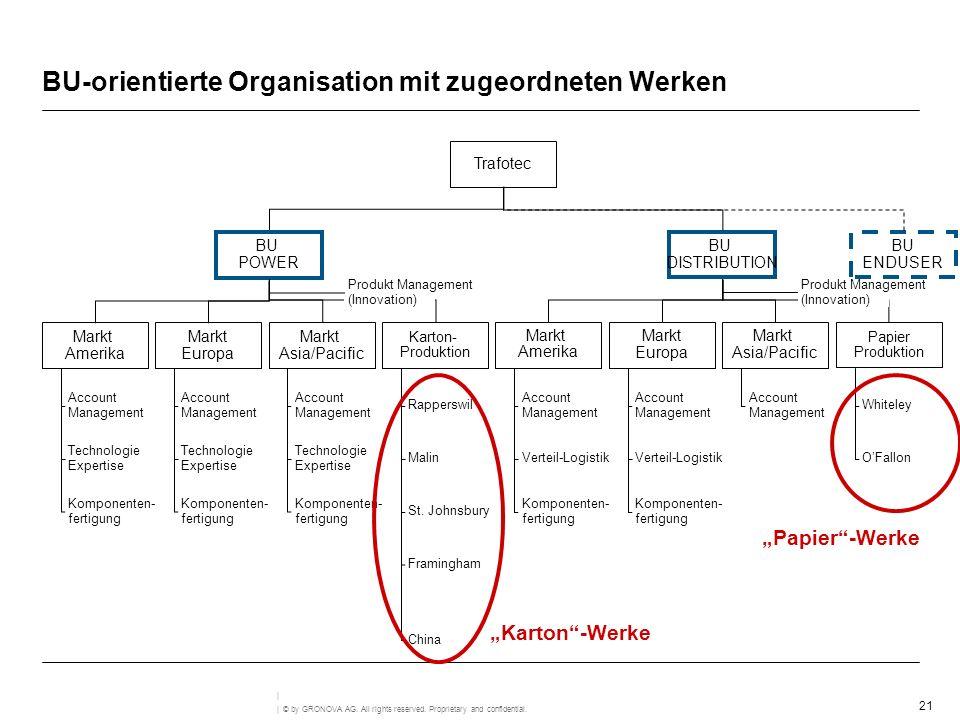 BU-orientierte Organisation mit zugeordneten Werken