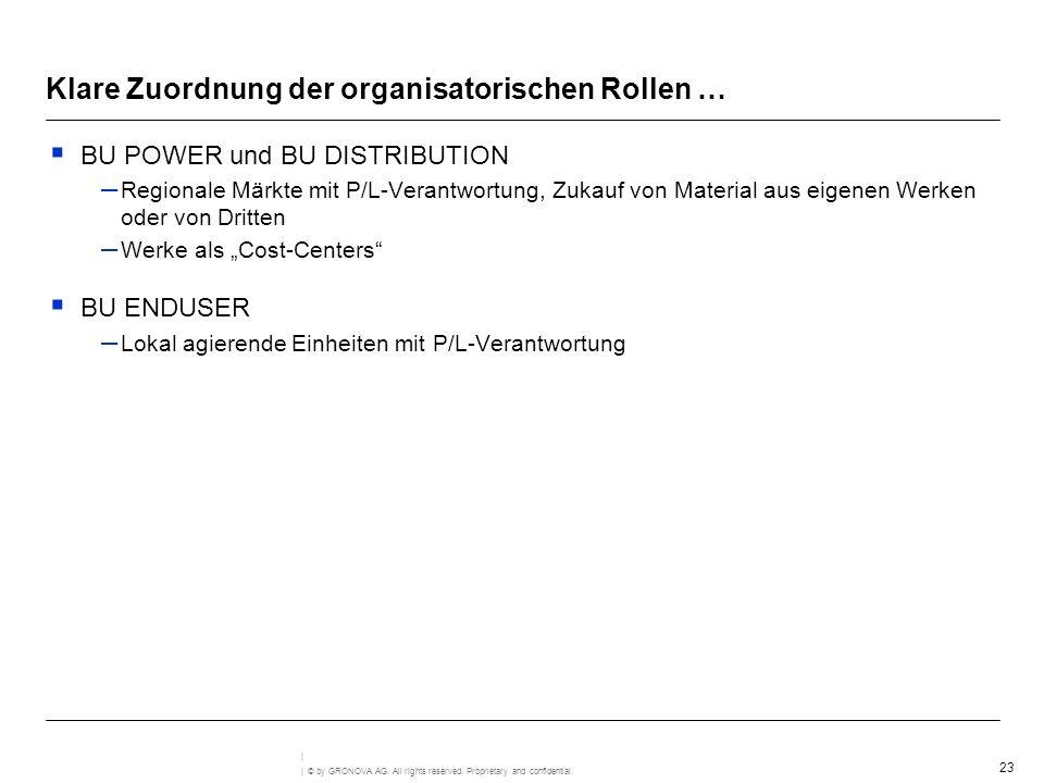 Klare Zuordnung der organisatorischen Rollen …