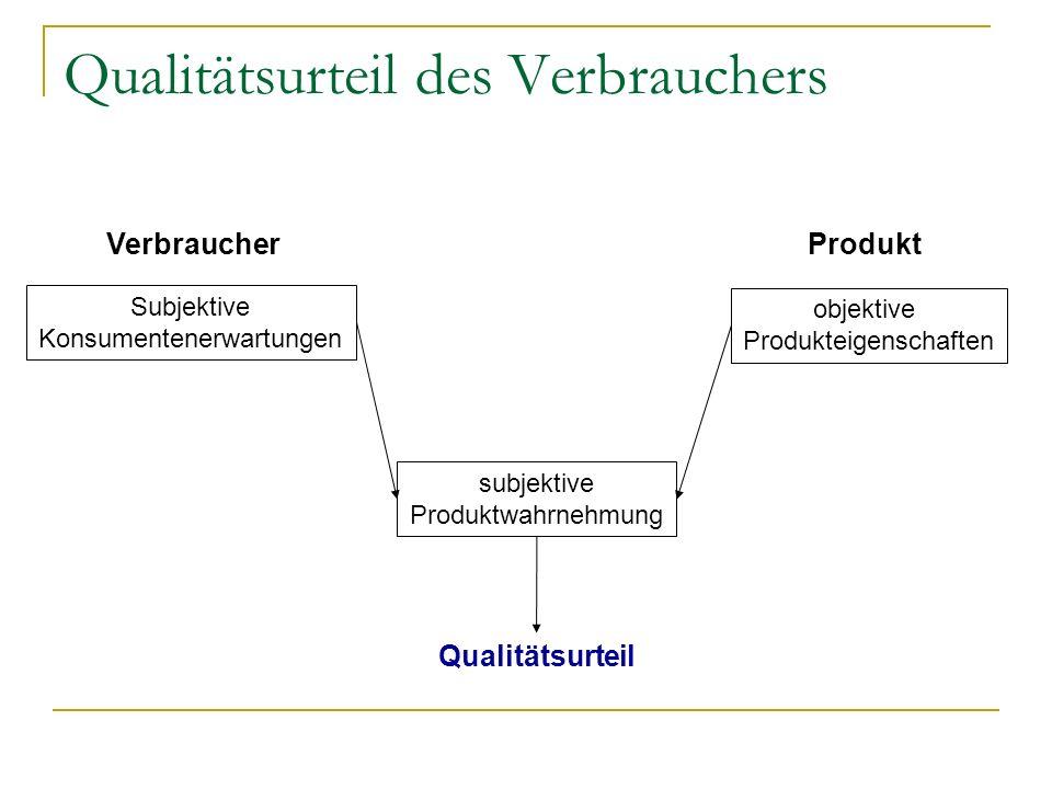 Qualitätsurteil des Verbrauchers