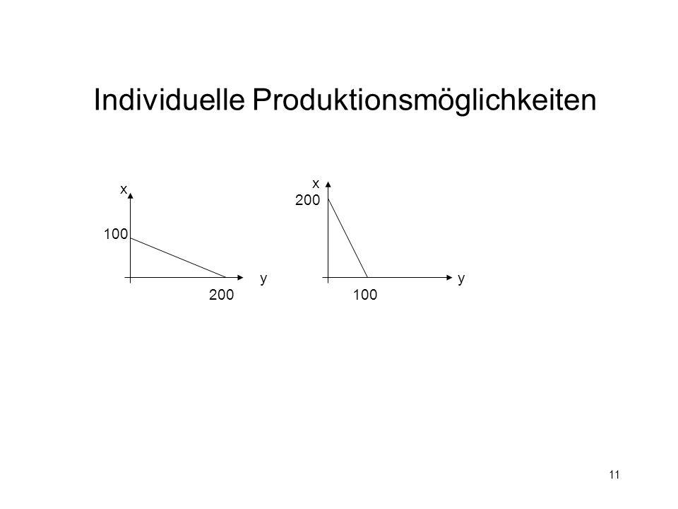 Individuelle Produktionsmöglichkeiten