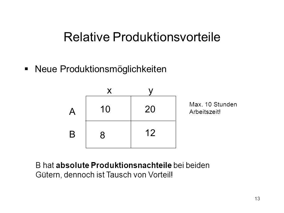Relative Produktionsvorteile