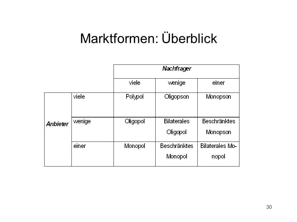 Marktformen: Überblick