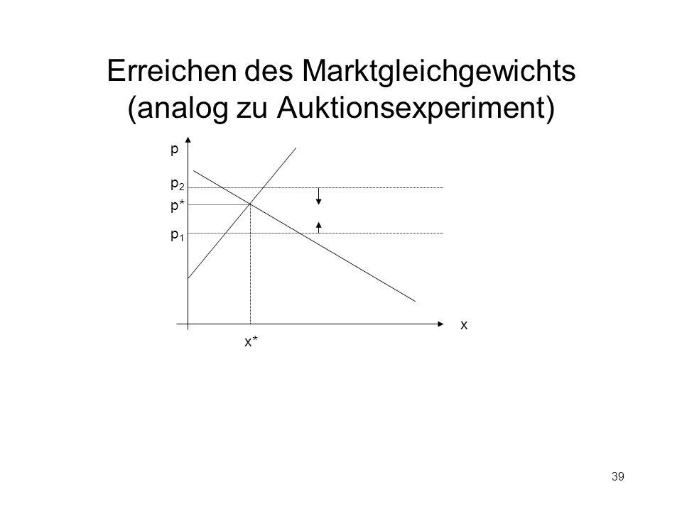 Erreichen des Marktgleichgewichts (analog zu Auktionsexperiment)