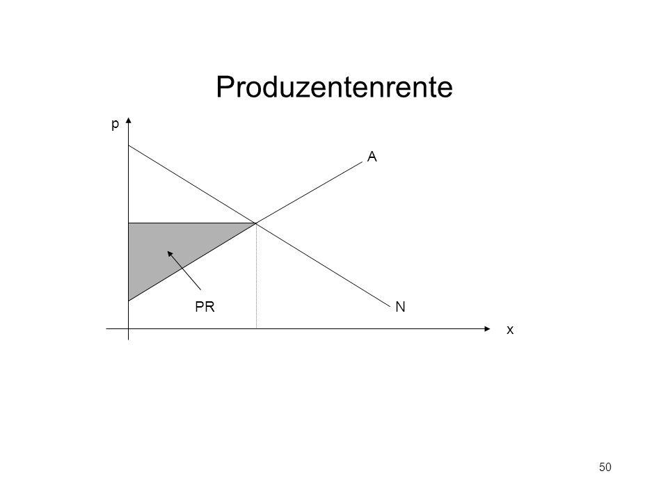 Produzentenrente p A PR N x